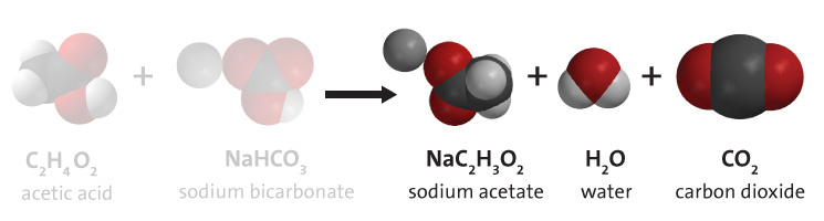 The chemical equation for the reaction of vinegar with baking soda. Acetic acid, which is found in vinegar, reacts with sodium bicarbonate (baking soda) to yield sodium acetate, water, and carbon dioxide.