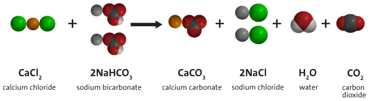 The chemical equation representing the reaction between calcium chloride and sodium bicarbonate to yield calcium carbonate, sodium chloride, water, and carbon dioxide.  Space filling models of each of the molecules in the reaction are shown.
