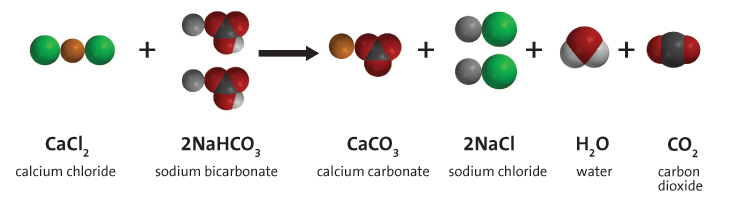 The chemical equation for the reaction between baking soda and calcium chloride. Calcium chloride and sodium bicarbonate react to yield calcium carbonate, sodium chloride, water, and carbon dioxide.